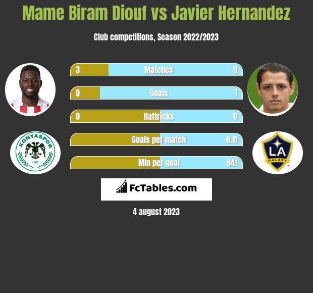 Mame Biram Diouf vs Javier Hernandez h2h player stats