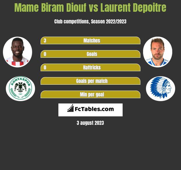 Mame Biram Diouf vs Laurent Depoitre h2h player stats