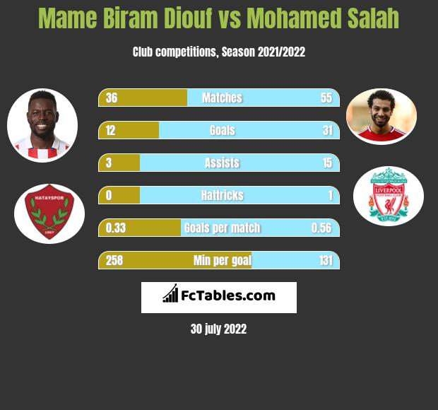 Mame Biram Diouf vs Mohamed Salah h2h player stats