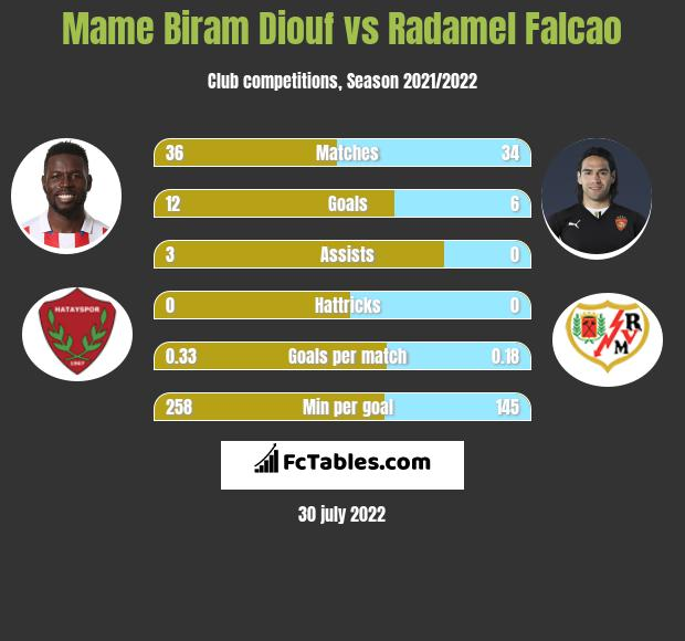 Mame Biram Diouf vs Radamel Falcao h2h player stats