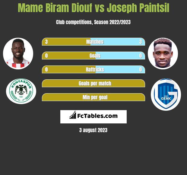 Mame Biram Diouf vs Joseph Paintsil infographic