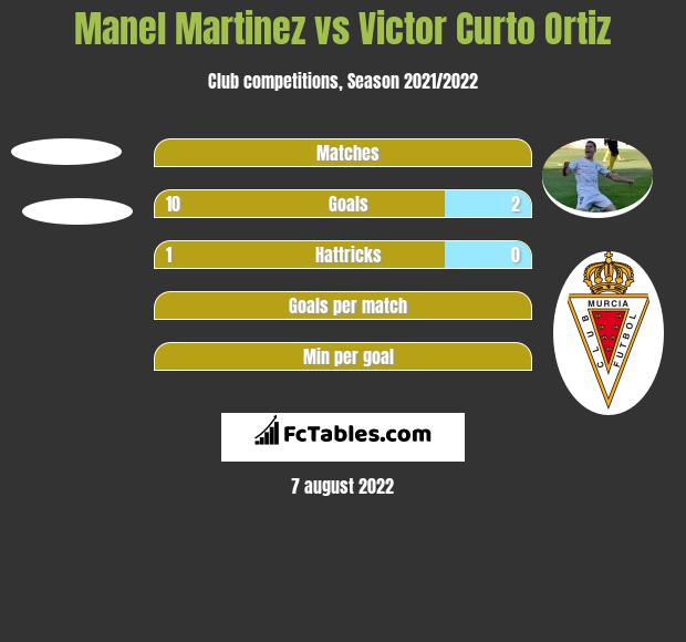 Manel Martinez vs Victor Curto Ortiz h2h player stats