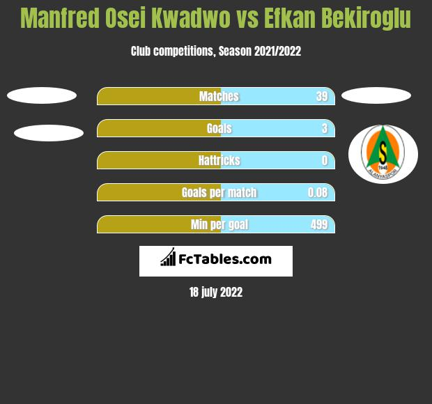 Manfred Osei Kwadwo vs Efkan Bekiroglu h2h player stats