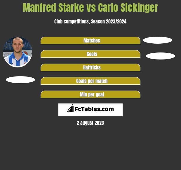 Manfred Starke vs Carlo Sickinger infographic
