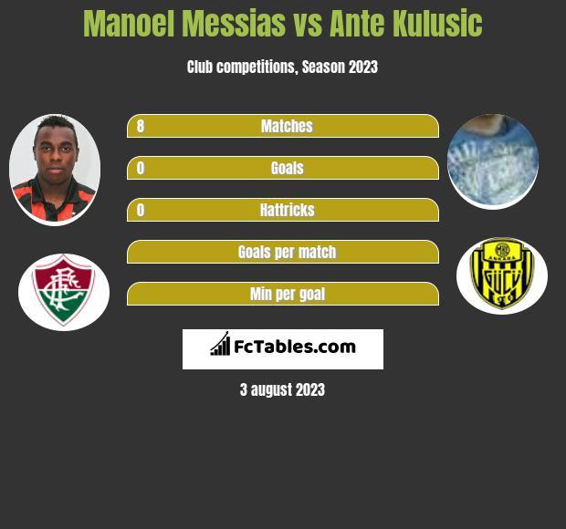 Manoel Messias vs Ante Kulusic infographic