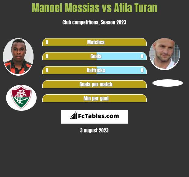 Manoel Messias vs Atila Turan infographic