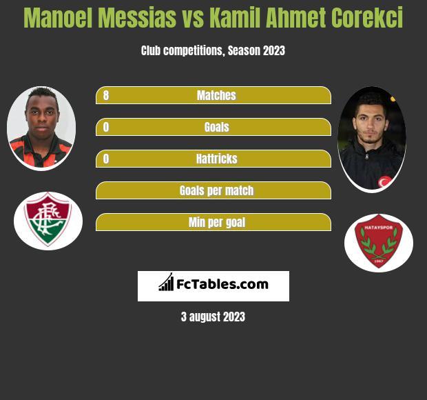 Manoel Messias vs Kamil Ahmet Corekci infographic