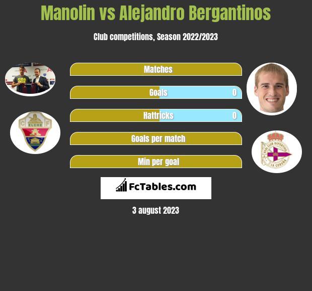 Manolin vs Alejandro Bergantinos infographic