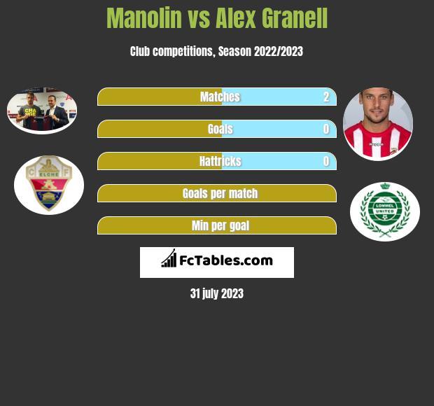 Manolin vs Alex Granell infographic