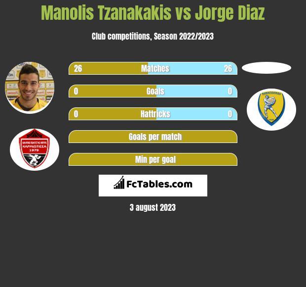 Manolis Tzanakakis vs Jorge Diaz infographic