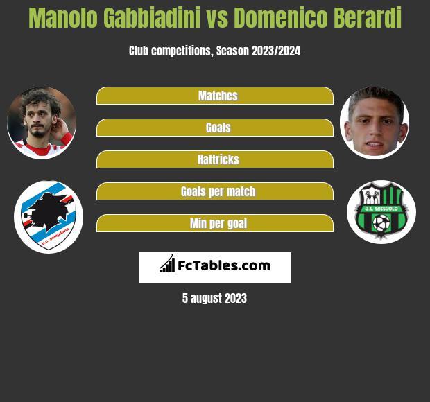 Manolo Gabbiadini vs Domenico Berardi infographic
