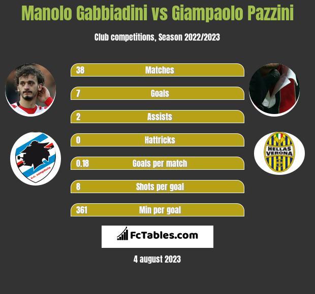 Manolo Gabbiadini vs Giampaolo Pazzini infographic