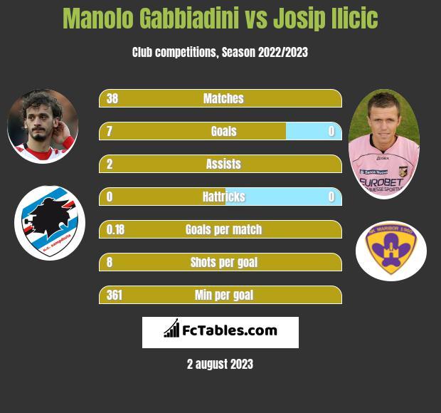 Manolo Gabbiadini vs Josip Ilicic infographic