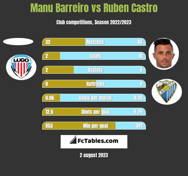 Manu Barreiro vs Ruben Castro h2h player stats