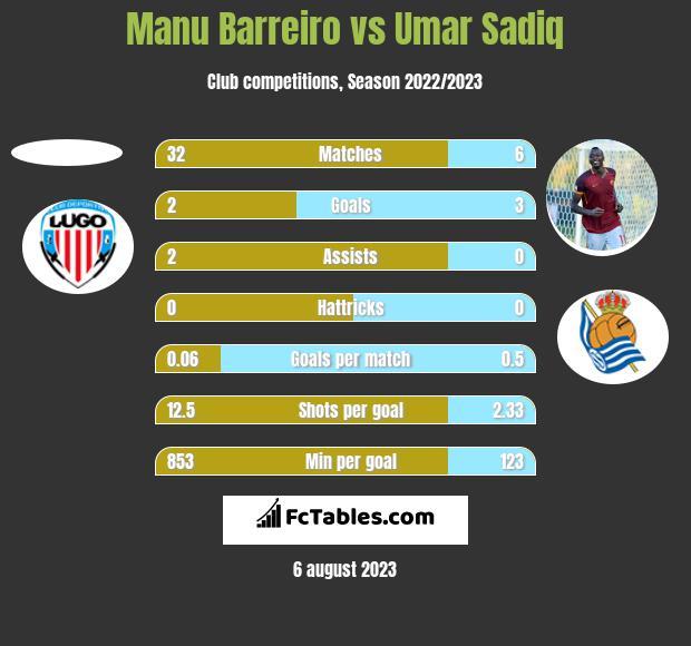 Manu Barreiro vs Umar Sadiq h2h player stats