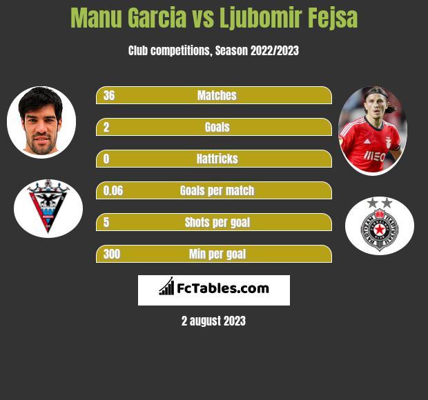 Manu Garcia vs Ljubomir Fejsa infographic