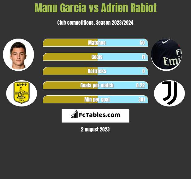 Manu Garcia vs Adrien Rabiot infographic