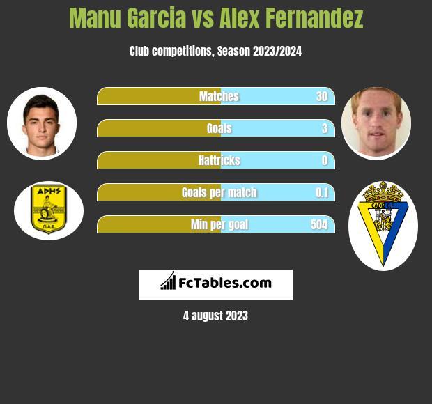 Manu Garcia vs Alex Fernandez infographic