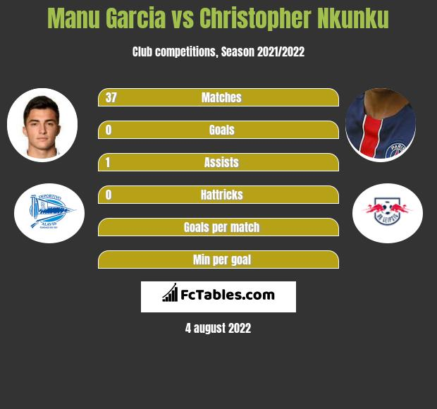 Manu Garcia vs Christopher Nkunku infographic