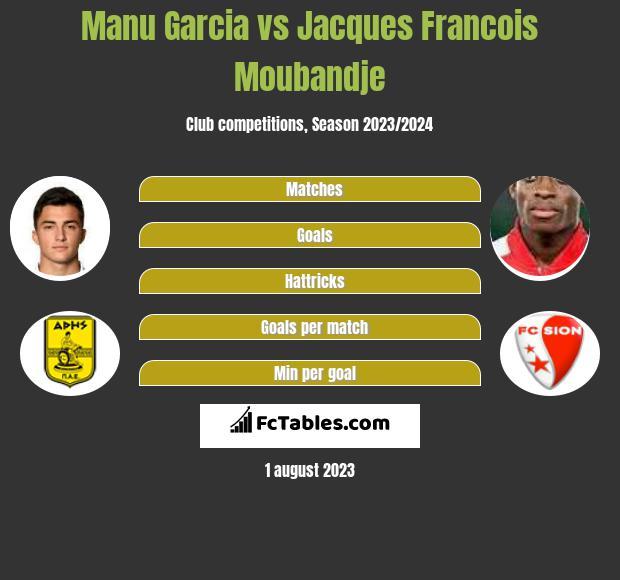 Manu Garcia vs Jacques Francois Moubandje infographic