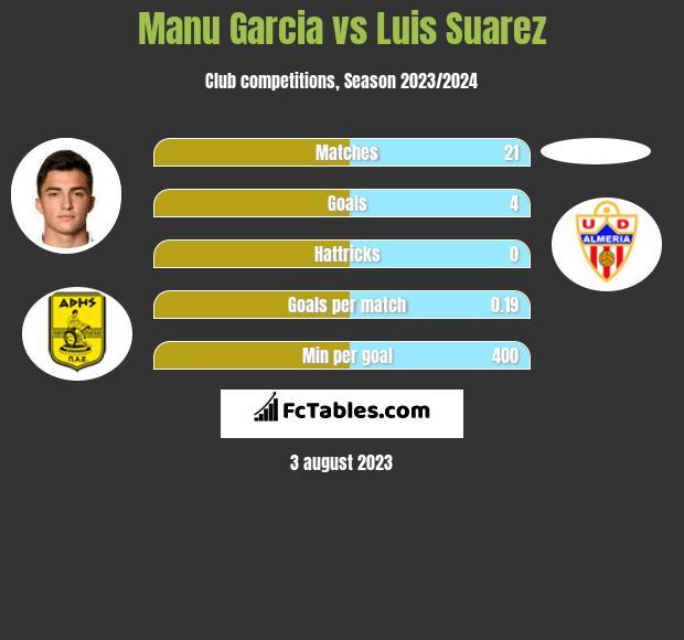Manu Garcia vs Luis Suarez infographic