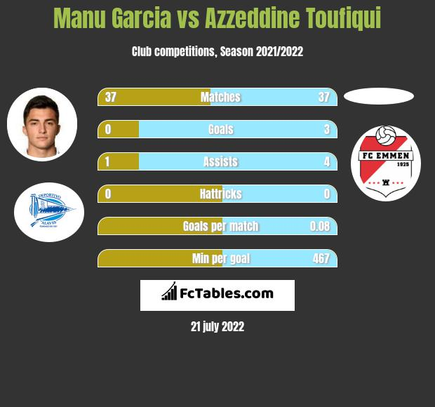 Manu Garcia vs Azzeddine Toufiqui infographic