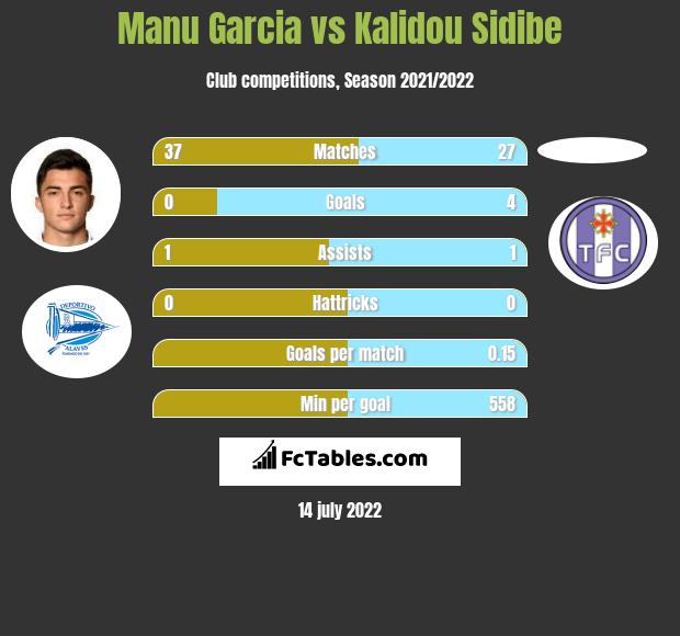 Manu Garcia vs Kalidou Sidibe infographic