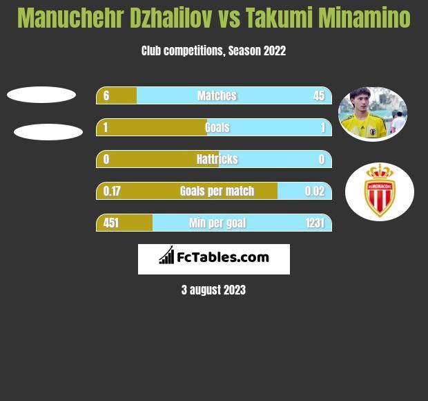 Manuchehr Dzhalilov vs Takumi Minamino h2h player stats