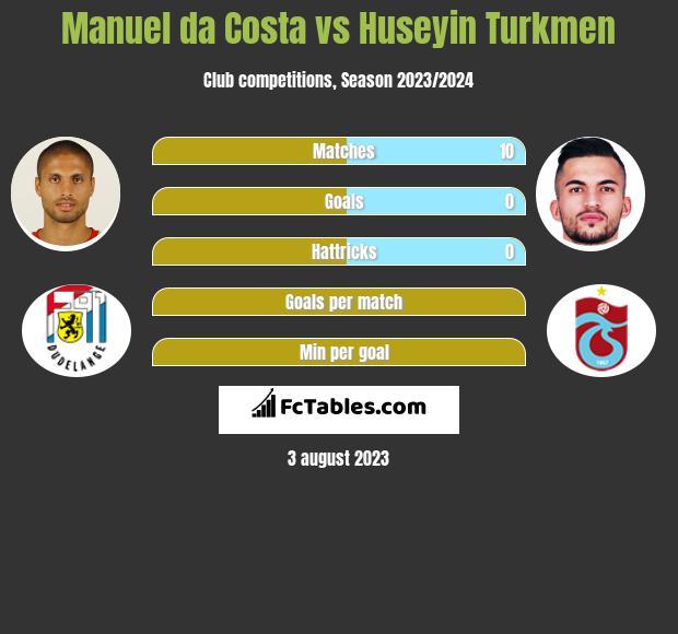 Manuel da Costa vs Huseyin Turkmen infographic