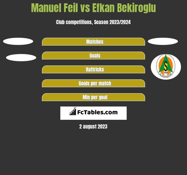 Manuel Feil vs Efkan Bekiroglu h2h player stats