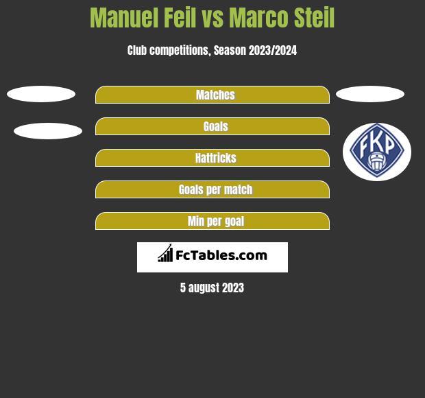 Manuel Feil vs Marco Steil h2h player stats