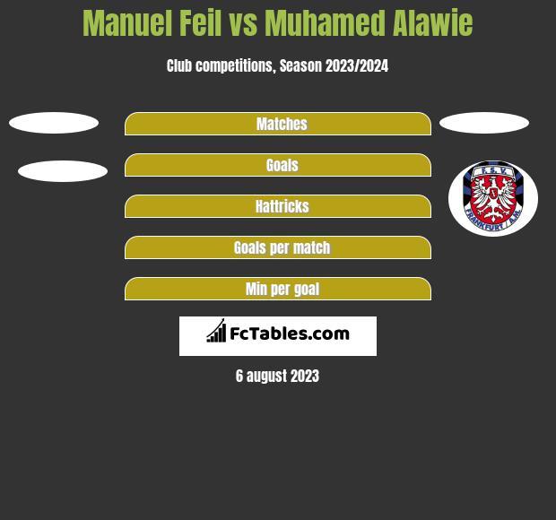 Manuel Feil vs Muhamed Alawie h2h player stats