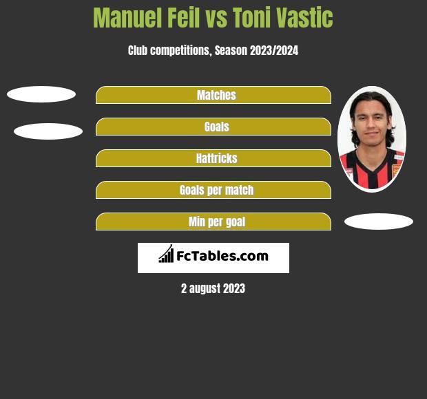 Manuel Feil vs Toni Vastic h2h player stats
