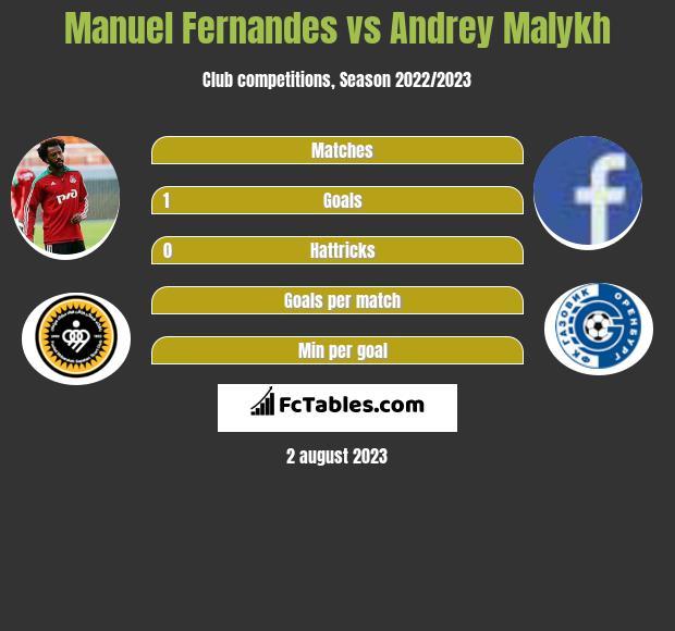 Manuel Fernandes vs Andrey Malykh infographic