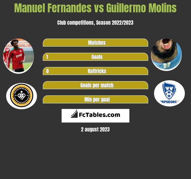 Manuel Fernandes vs Guillermo Molins infographic