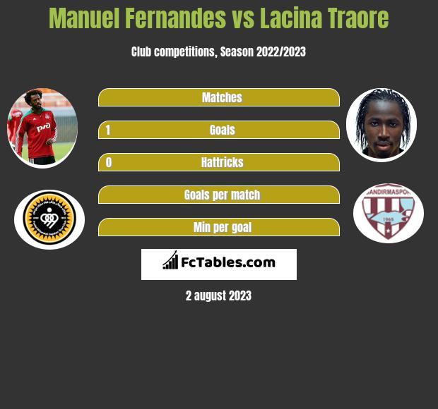 Manuel Fernandes vs Lacina Traore h2h player stats