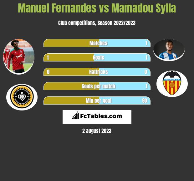 Manuel Fernandes vs Mamadou Sylla infographic