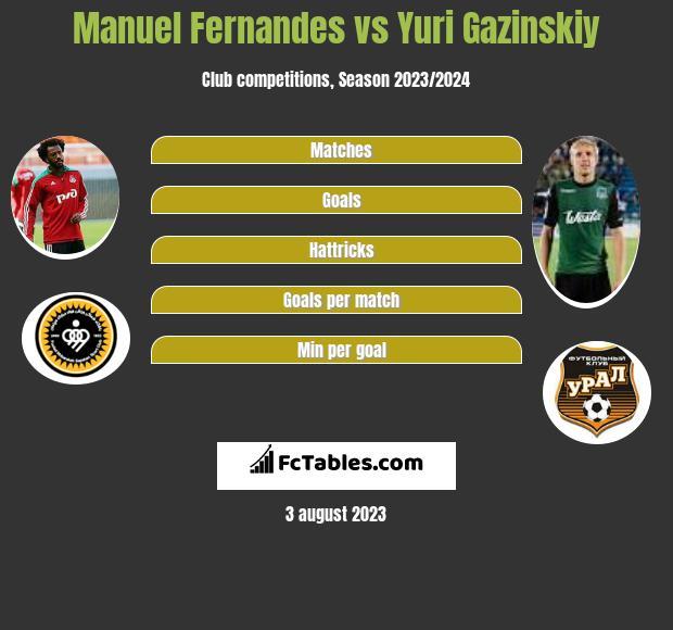 Manuel Fernandes vs Juri Gazinskij infographic