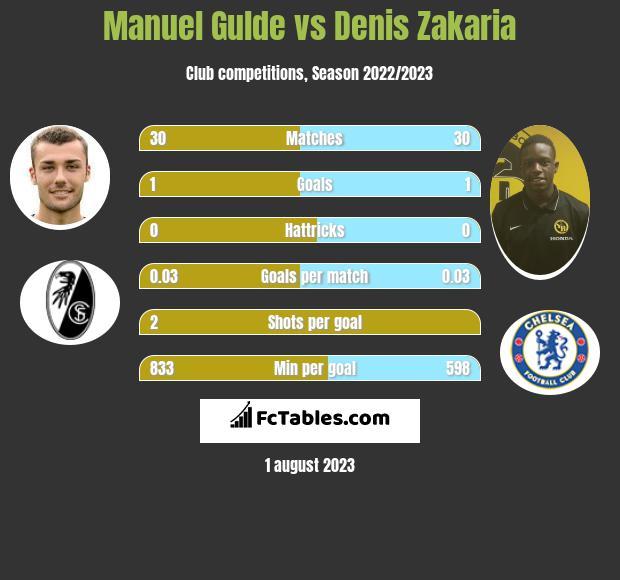 Manuel Gulde vs Denis Zakaria infographic