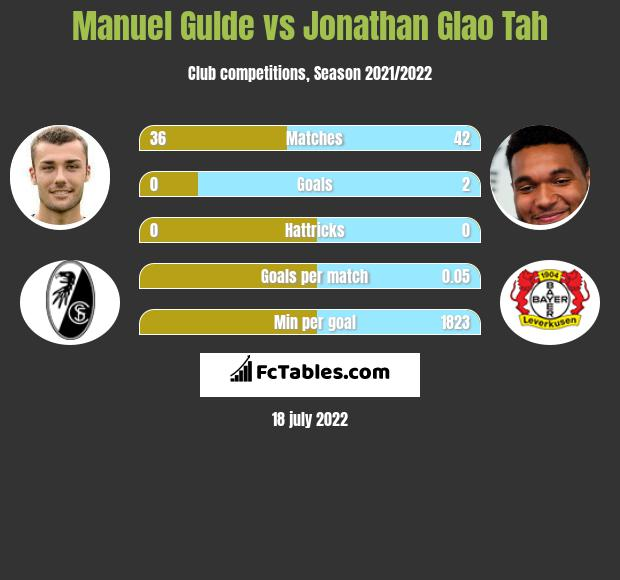 Manuel Gulde vs Jonathan Glao Tah infographic