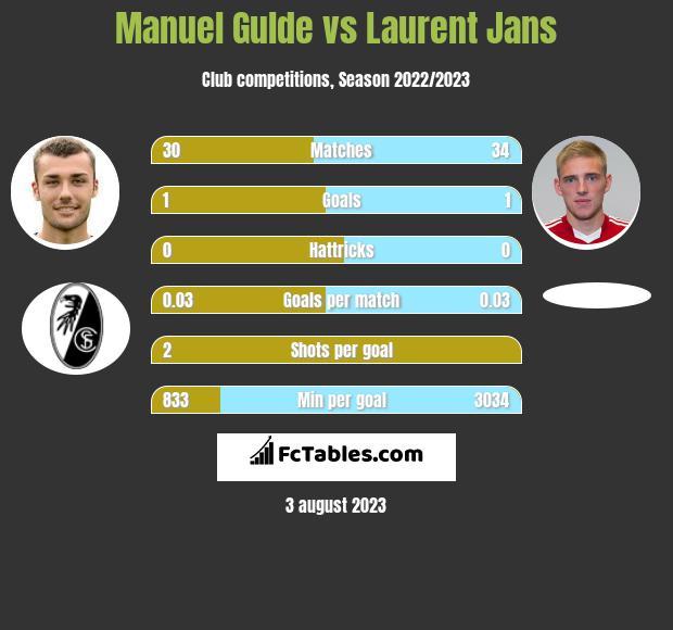 Manuel Gulde vs Laurent Jans infographic