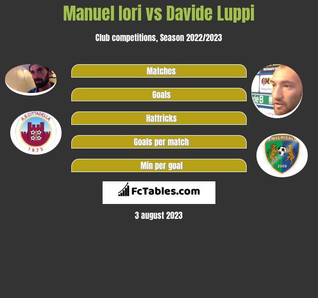 Manuel Iori vs Davide Luppi infographic