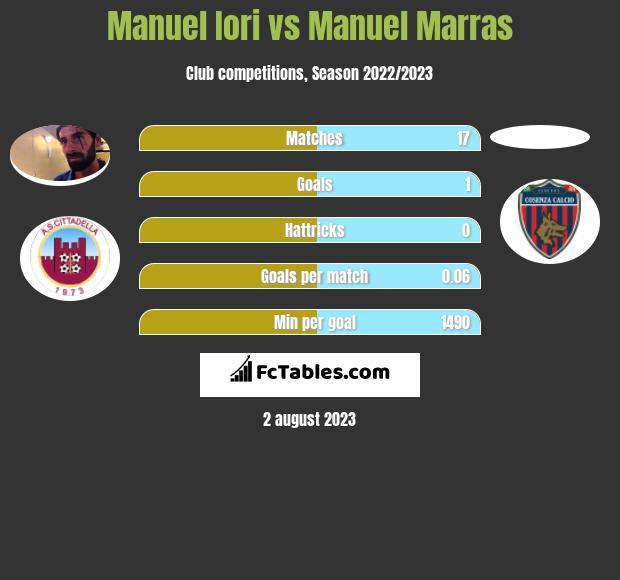 Manuel Iori vs Manuel Marras infographic
