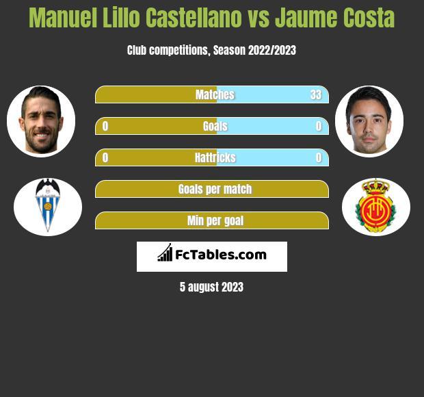 Manuel Lillo Castellano vs Jaume Costa infographic