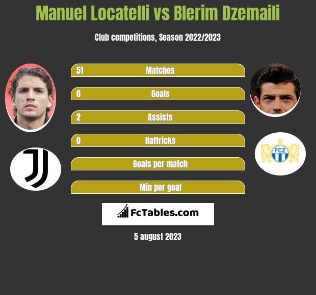 Manuel Locatelli vs Blerim Dzemaili infographic