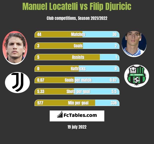 Manuel Locatelli vs Filip Djuricić infographic