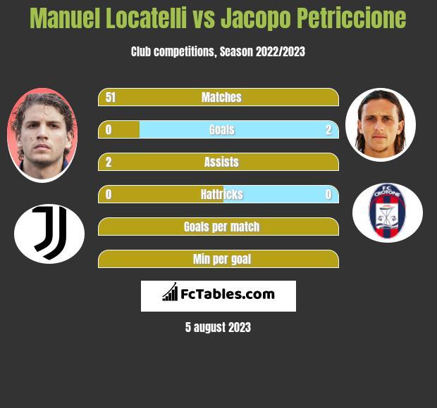Manuel Locatelli vs Jacopo Petriccione infographic