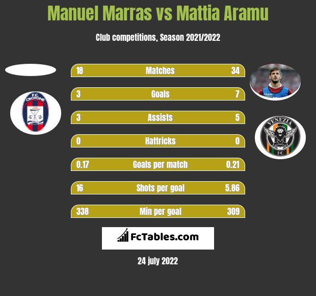 Manuel Marras vs Mattia Aramu h2h player stats