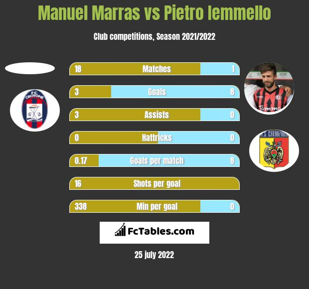 Manuel Marras vs Pietro Iemmello h2h player stats