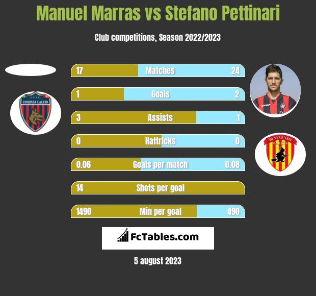 Manuel Marras vs Stefano Pettinari h2h player stats